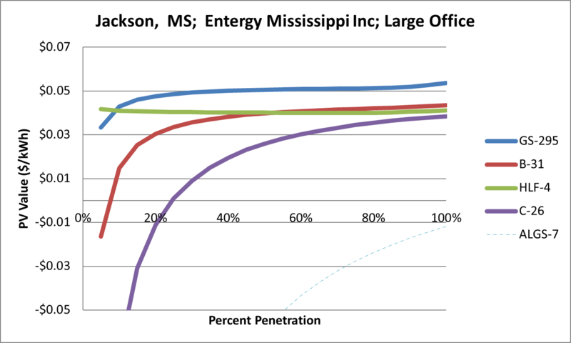 File:SVLargeOffice Jackson MS Entergy Mississippi Inc.png