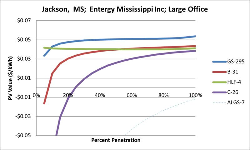 File:SVLargeOffice Jackson MS Entergy Mississippi Inc.png