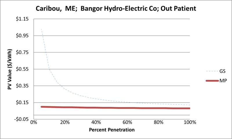 File:SVOutPatient Caribou ME Bangor Hydro-Electric Co.png