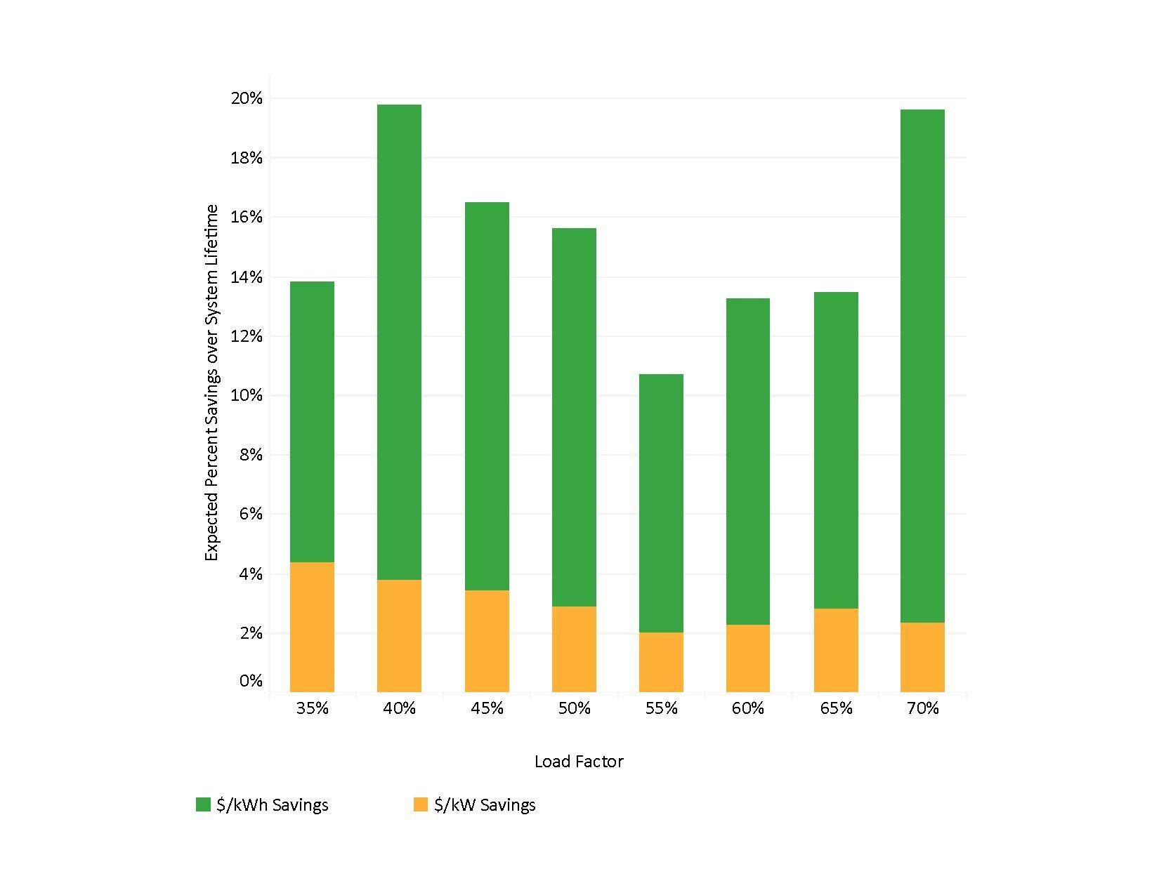 Solar+Storage Tableau charts.pdf