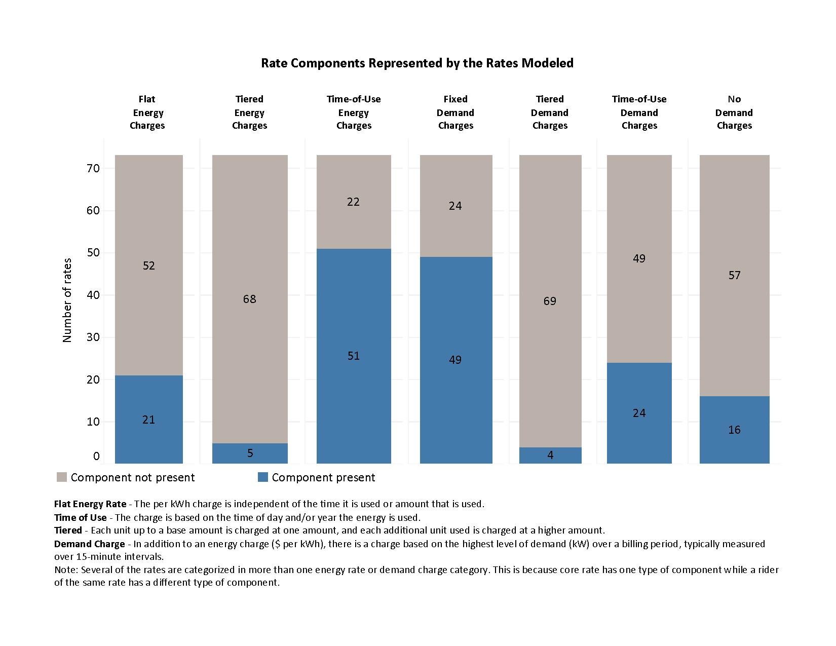 Table of Utility Rates Modeled