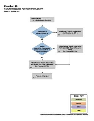 11CulturalResourceAssessment (1).pdf