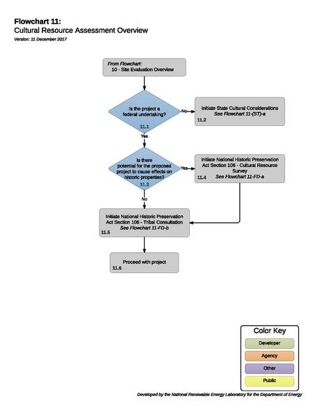 File:11CulturalResourceAssessment (1).pdf