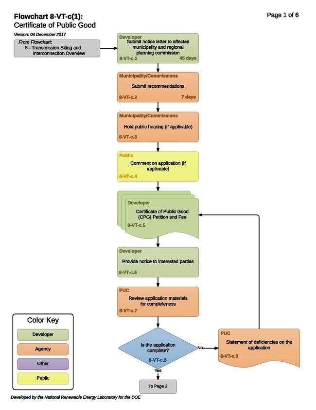 8-VT-c(1) -T - Certificate of Public Good 2017 12 04.pdf
