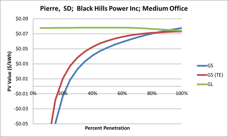File:SVMediumOffice Pierre SD Black Hills Power Inc.png