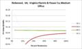 SVMediumOffice Richmond VA Virginia Electric & Power Co.png