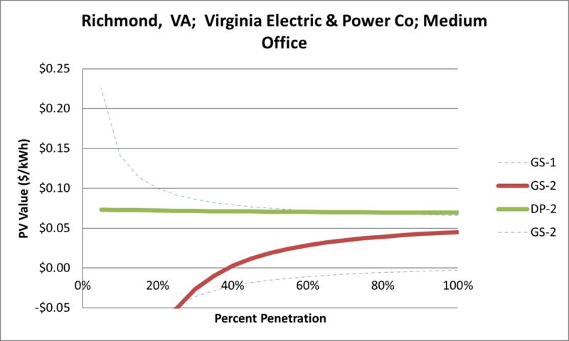 File:SVMediumOffice Richmond VA Virginia Electric & Power Co.png