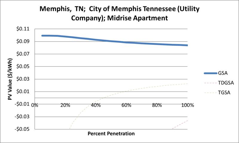 File:SVMidriseApartment Memphis TN City of Memphis Tennessee (Utility Company).png