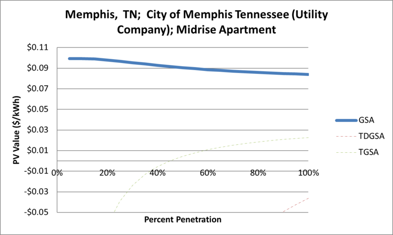 File:SVMidriseApartment Memphis TN City of Memphis Tennessee (Utility Company).png