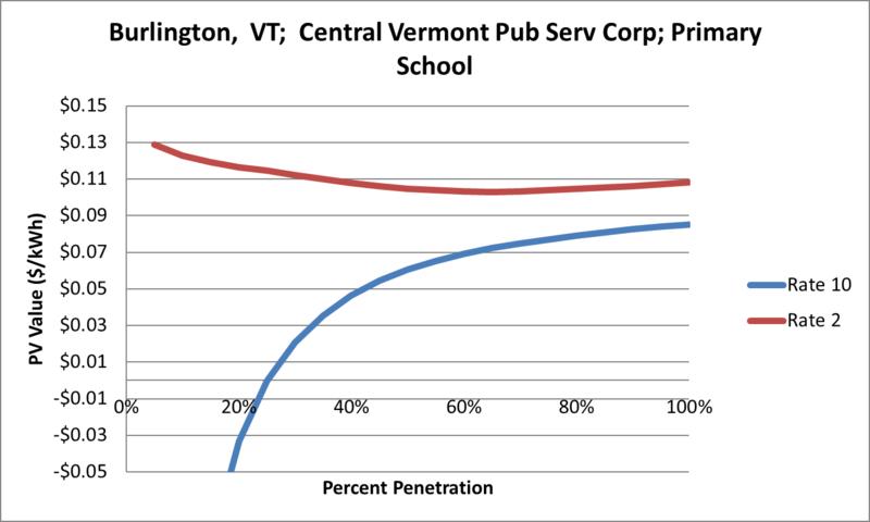 File:SVPrimarySchool Burlington VT Central Vermont Pub Serv Corp.png