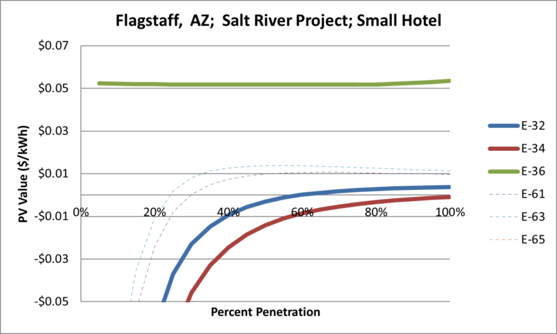 File:SVSmallHotel Flagstaff AZ Salt River Project.png