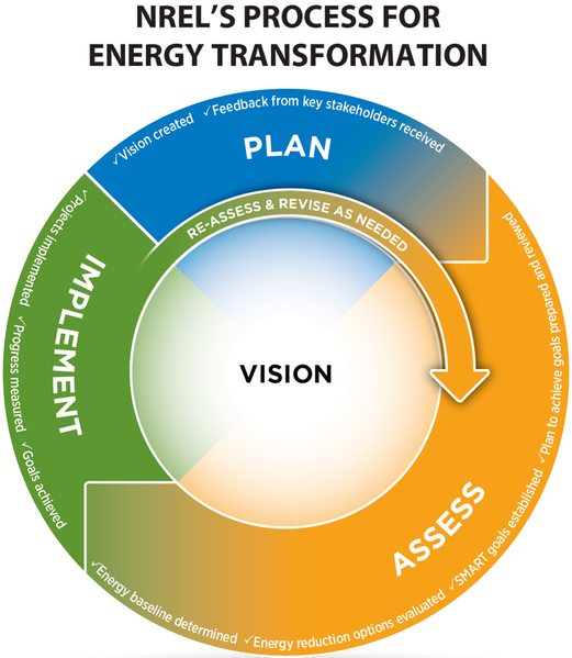 File:Community energy tools circle graphic lg.png
