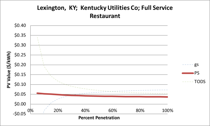 File:SVFullServiceRestaurant Lexington KY Kentucky Utilities Co.png
