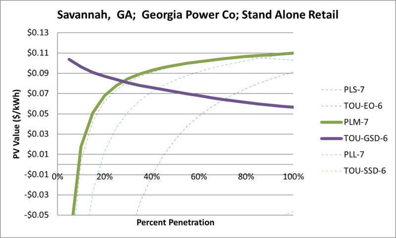 File:SVStandAloneRetail Savannah GA Georgia Power Co.png