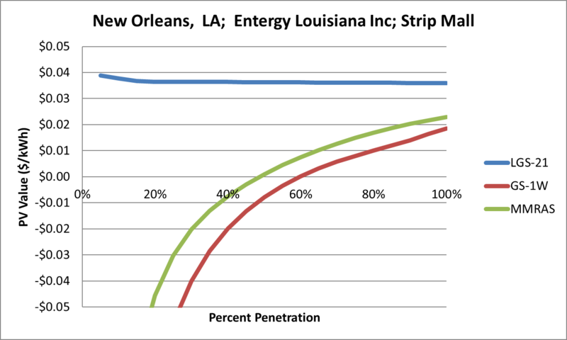 File:SVStripMall New Orleans LA Entergy Louisiana Inc.png