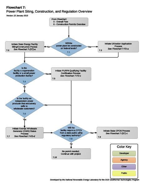 File:07PowerPlantSitingConstructionOverview (2).pdf