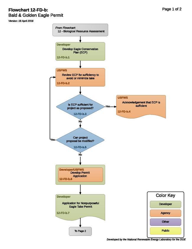 12FDBBaldGoldenEaglePermit.pdf