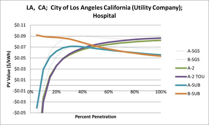 File:SVHospital LA CA City of Los Angeles California (Utility Company).png