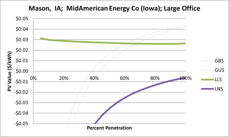 File:SVLargeOffice Mason IA MidAmerican Energy Co (Iowa).png