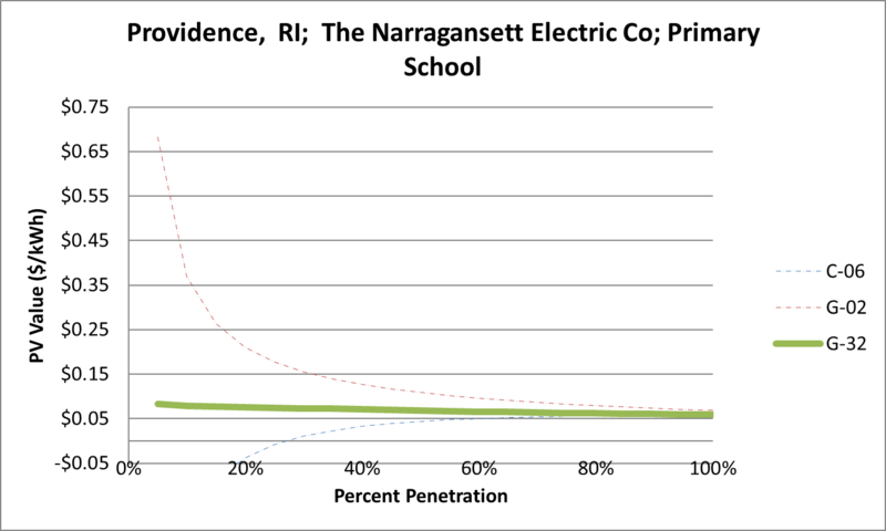 File:SVPrimarySchool Providence RI The Narragansett Electric Co.png