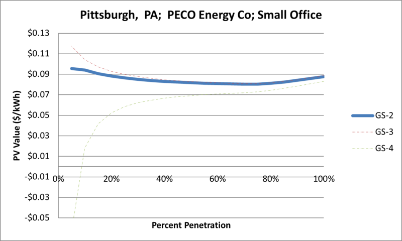 File:SVSmallOffice Pittsburgh PA PECO Energy Co.png