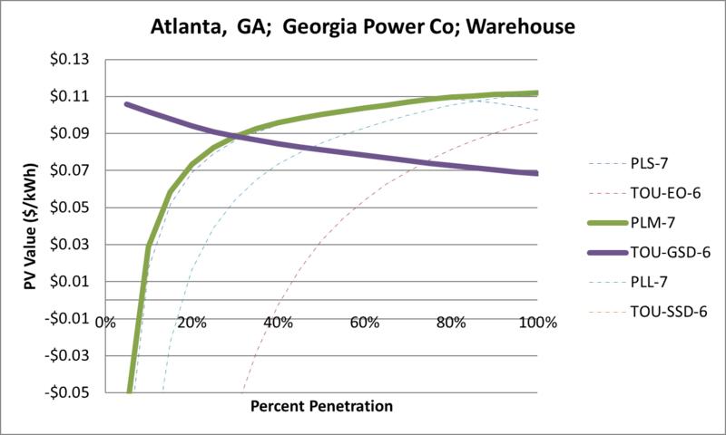 File:SVWarehouse Atlanta GA Georgia Power Co.png