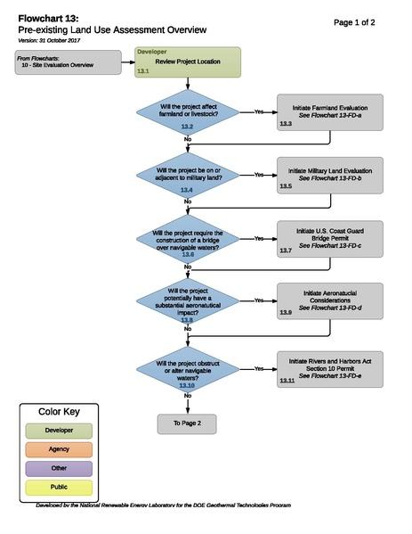 File:13 - T - Pre-existing Land Use Assessment Process 2017-10-31.pdf