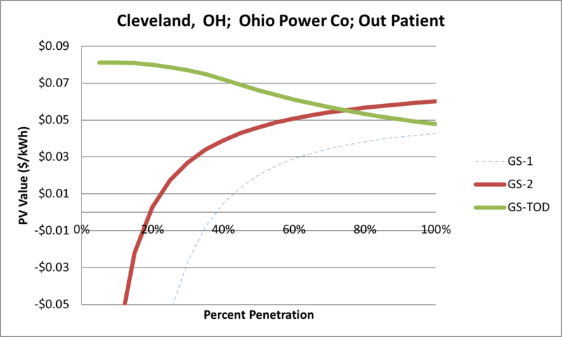 File:SVOutPatient Cleveland OH Ohio Power Co.png