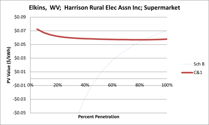 File:SVSupermarket Elkins WV Harrison Rural Elec Assn Inc.png
