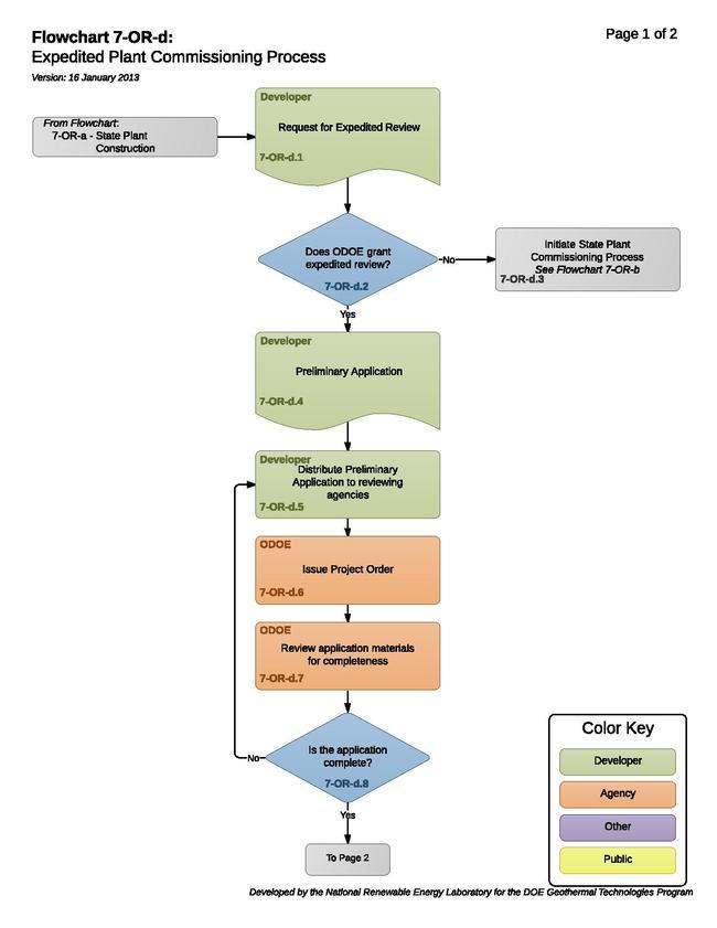 07ORDExpeditedPlantCommissioningProcess.pdf