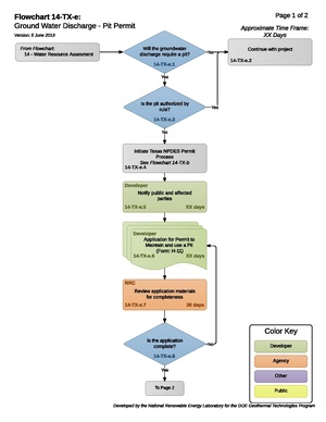 14TXEGroundWaterDischargePermit (1).pdf