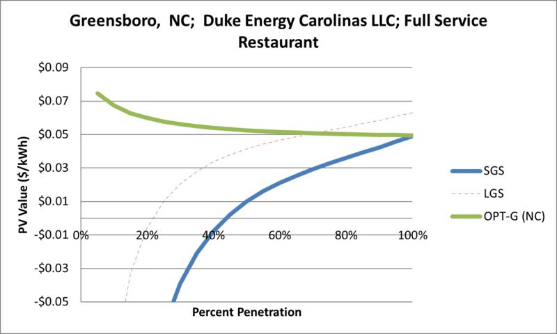 File:SVFullServiceRestaurant Greensboro NC Duke Energy Carolinas LLC.png