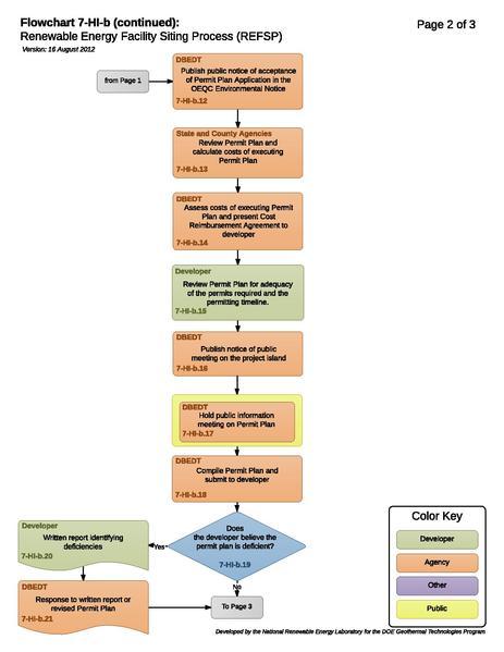 File:07HIBRenewableEnergyFacilitySitingProcessREFSP.pdf