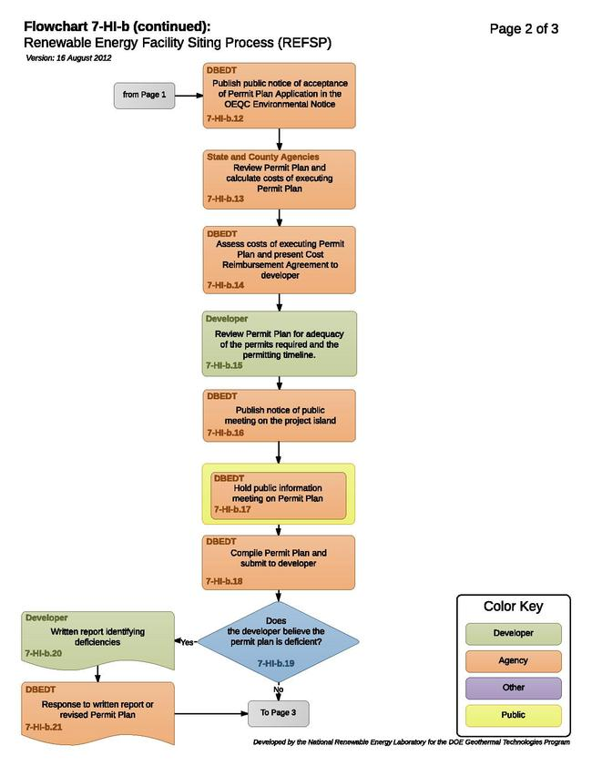 07HIBRenewableEnergyFacilitySitingProcessREFSP.pdf