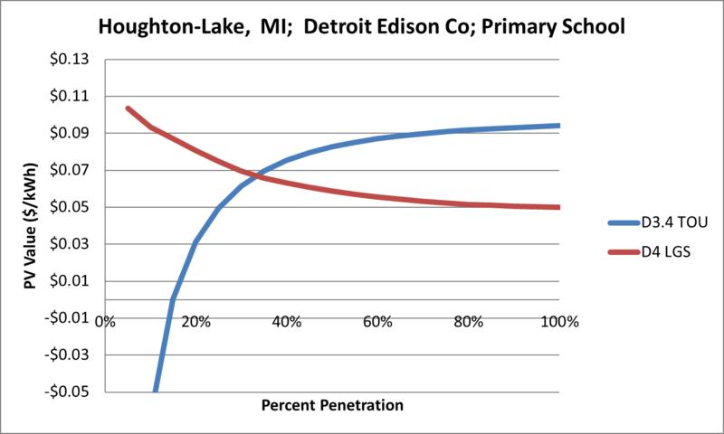 File:SVPrimarySchool Houghton-Lake MI Detroit Edison Co.png