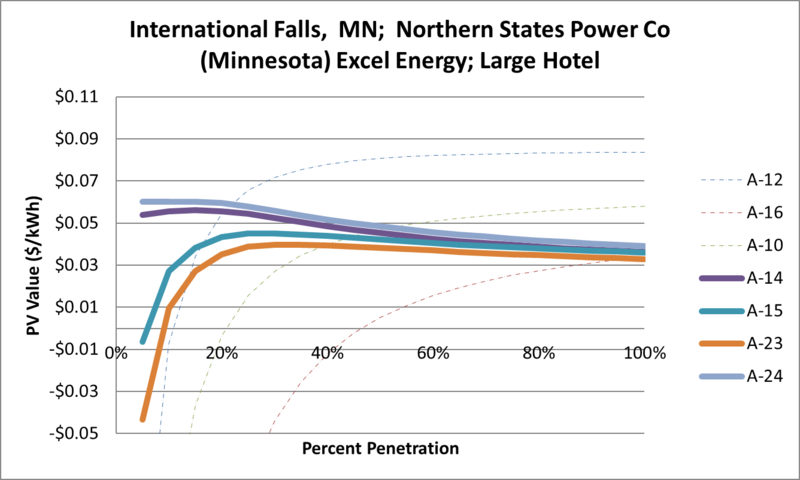 File:SVLargeHotel International Falls MN Northern States Power Co (Minnesota) Excel Energy.png