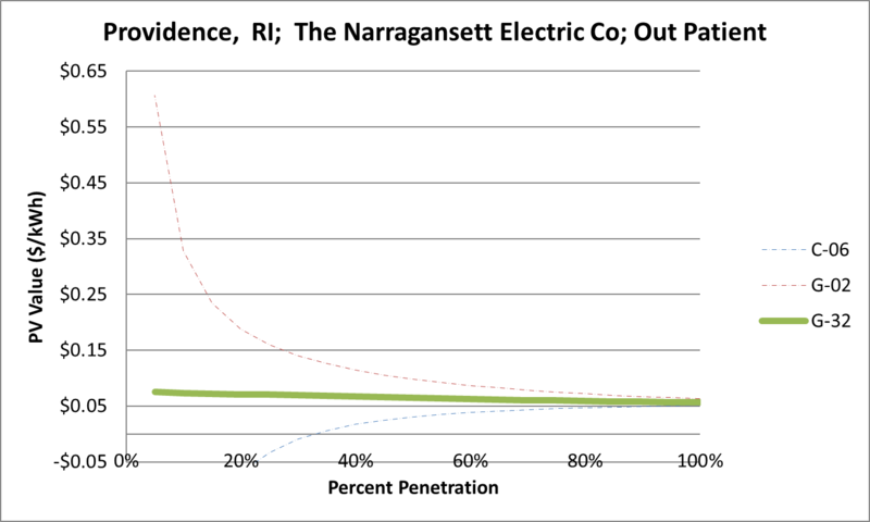 File:SVOutPatient Providence RI The Narragansett Electric Co.png