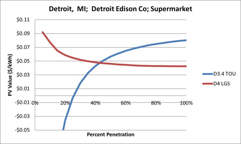 File:SVSupermarket Detroit MI Detroit Edison Co.png