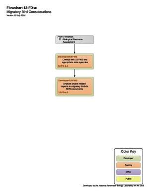 12FDAMigratoryBirdPermit.pdf