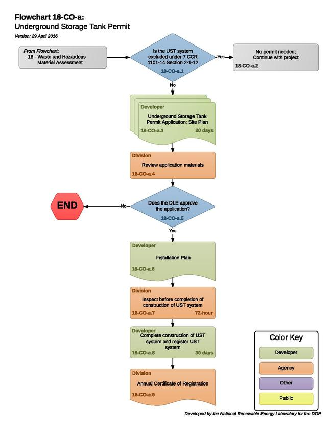 18COAUndergroundStorageTankPermit (1).pdf