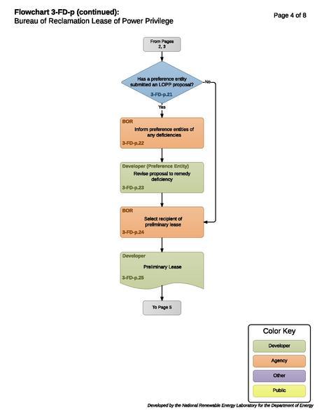 File:3-FD-p - BOR Lease of Power Privilege.pdf