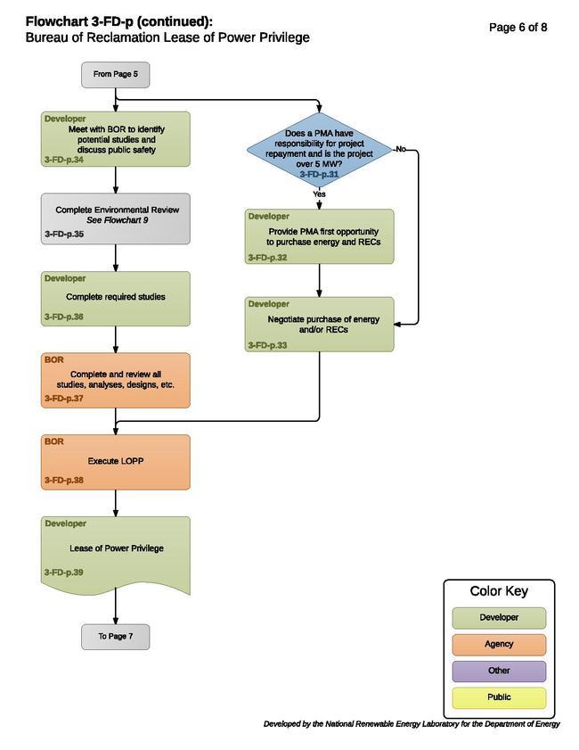 3-FD-p - BOR Lease of Power Privilege.pdf
