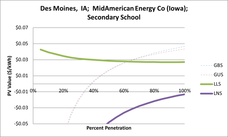 File:SVSecondarySchool Des Moines IA MidAmerican Energy Co (Iowa).png