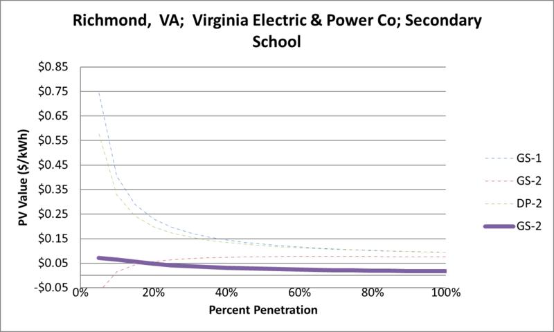 File:SVSecondarySchool Richmond VA Virginia Electric & Power Co.png