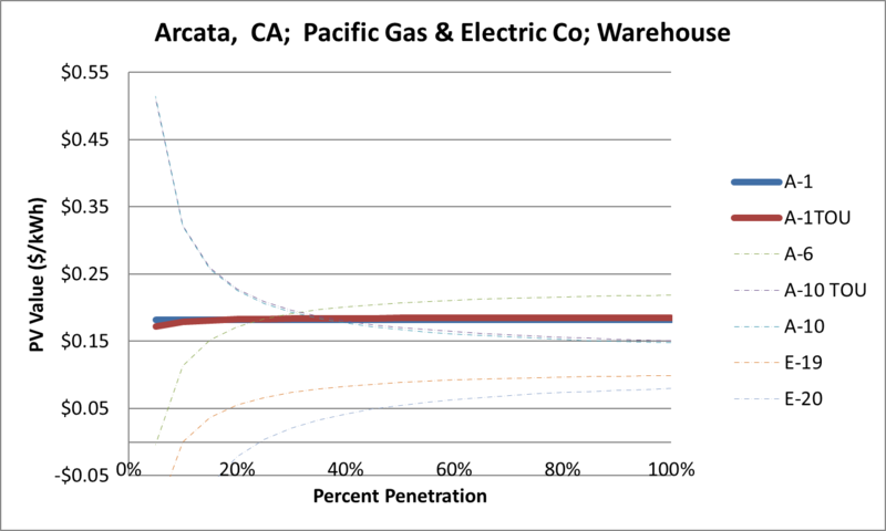 File:SVWarehouse Arcata CA Pacific Gas & Electric Co.png