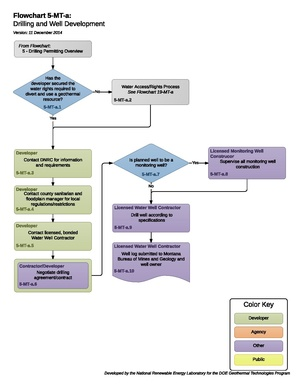 05MTADrillingAndWellDevelopment (1).pdf