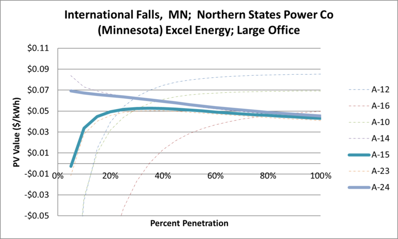 File:SVLargeOffice International Falls MN Northern States Power Co (Minnesota) Excel Energy.png