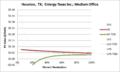 SVMediumOffice Houston TX Entergy Texas Inc..png