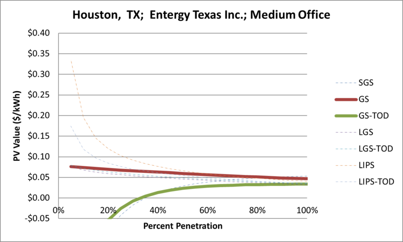 File:SVMediumOffice Houston TX Entergy Texas Inc..png