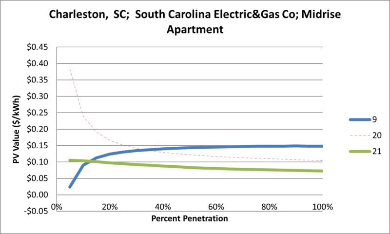File:SVMidriseApartment Charleston SC South Carolina Electric&Gas Co.png